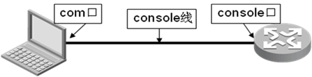 H3C配置全面教程