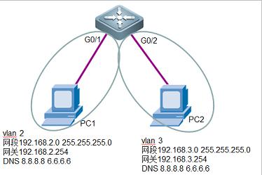 锐捷配置DHCP服务
