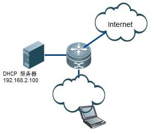 锐捷配置DHCP中继