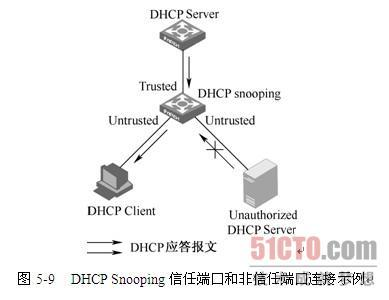 dhcp snooping原理