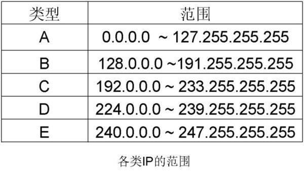 IP地址中A类、B类、C类地址的区别