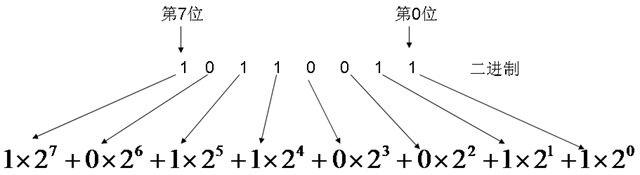 计算机进制之二进制、十进制、十六进制之间的转换