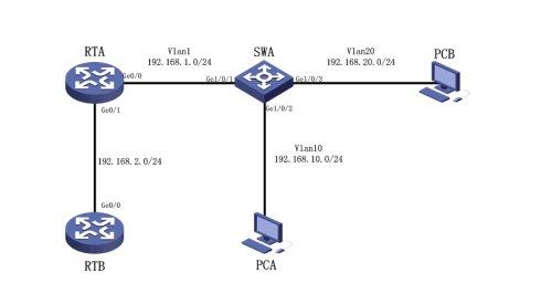 H3C交换机DHCP中继配置