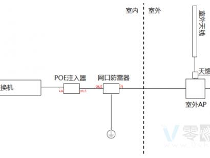 无线AP中POE注入器与网口防雷器的接线方式
